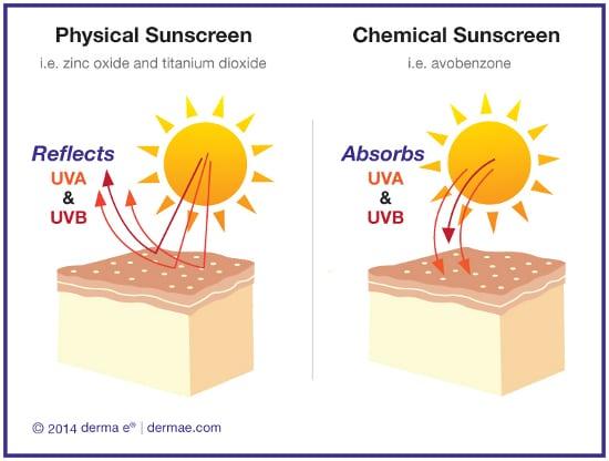 ควรเลือกครีมกันแดดแบบ physical sunscreen เพื่อสะท้อนแสงออก