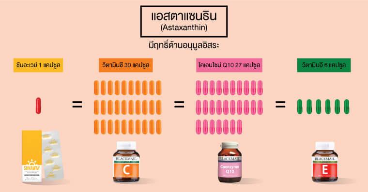 แอสตาแซนธิน(Astaxanthin) มีฤทธิ์ต้านอนุมูลอิสระ ในซันอะเวย์ 1 แคปซูล เทียบเท่ากับวิตามินซี 30 แคปซูล, โคเอนไซม์ Q10 27 แคปซูล, วิตามินอี 6 แคปซูล